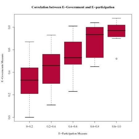 Correlation between UN E-Government Measure and UN E-Participation Measure